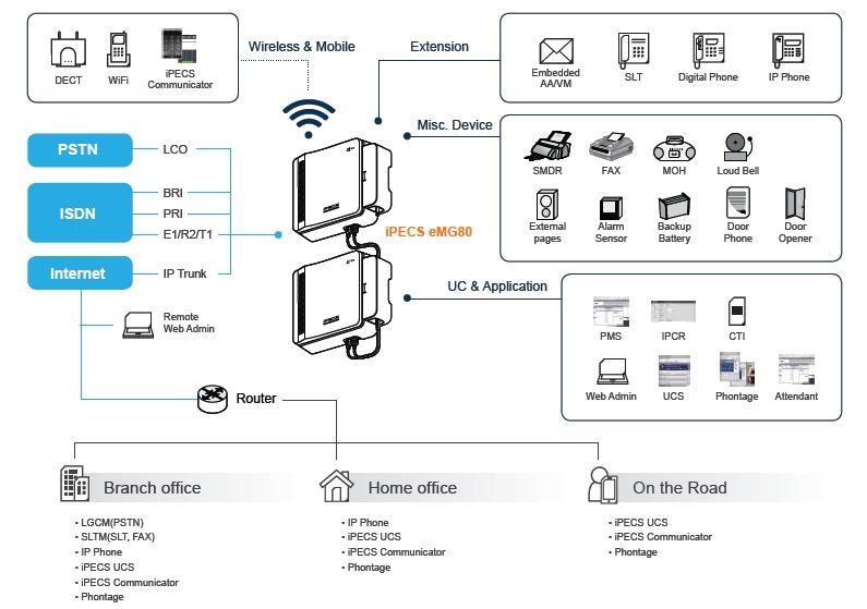 iPECS_eMG80_Diagram